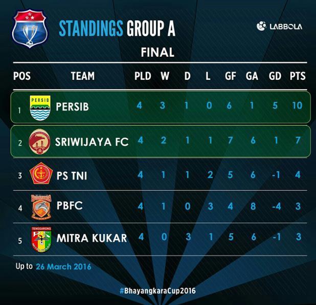 Kalahkan Sriwijaya 2-0, Persib Juara Grup A dan Lolos ke SEMIFINAL Piala bhayangkara cup 2016